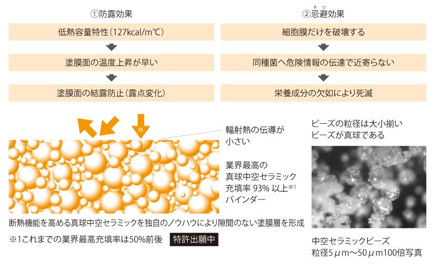 防露効果 忌避効果 断熱機能を高める真球中空セラミックを独自のノウハウにより隙間のない塗膜層を形成