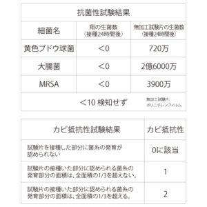抗菌・防カビ試験