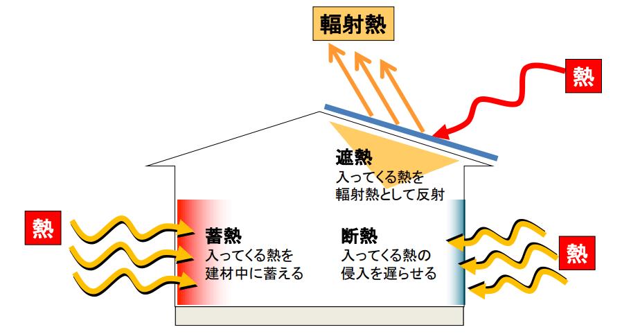 遮熱 入ってくる熱を輻射熱として反射 蓄熱 入ってくる熱を建材中に蓄える 断熱 入ってくる熱の侵入を遅らせる
