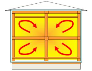 ビルイン倉庫のリスク 近年流行している気密化技術:外断熱工法